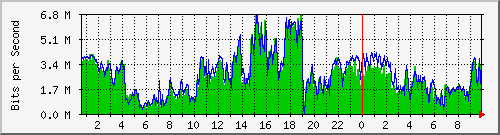 Gráfico de consumo de ancho de banda