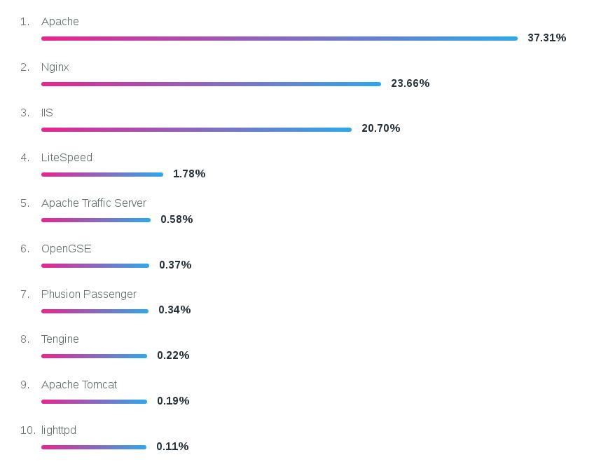 lista que muestra cuàl es el servidor web más popular